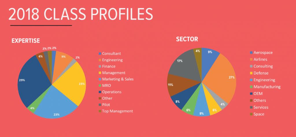 Aerospace MBA: 2018 class profiles