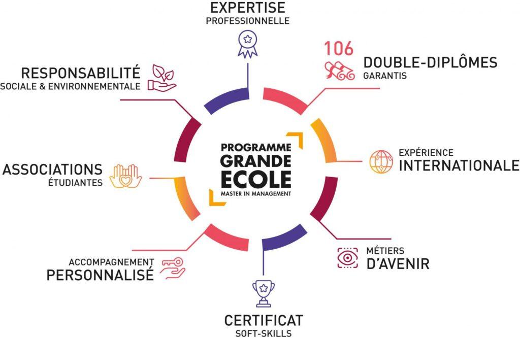 Programme Grande Ecole TBS