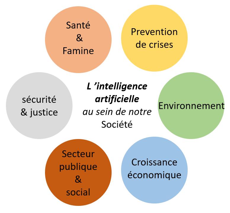 Illustration Ia Domaines Sociaux